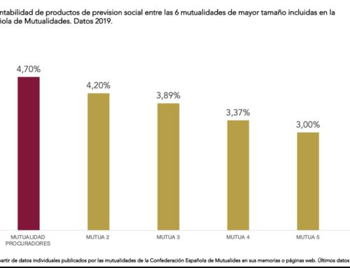 Mutualidad de Procuradores, segunda más rentable y quinta en activos de España
